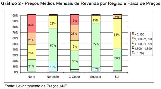 Preços do diesel para revenda por região