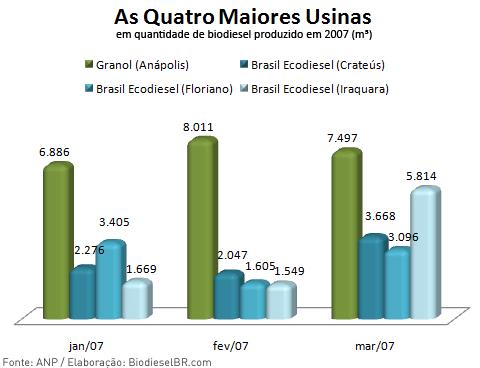As Quatro Maiores Usinas de Biodiesel do Brasil
