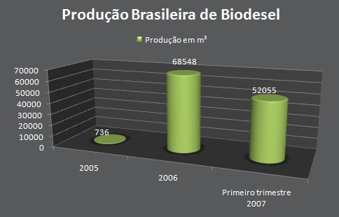 Produção de biodiesel por ano