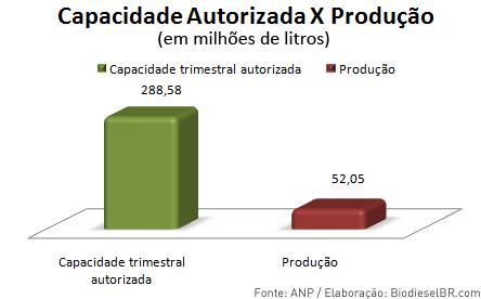 Capacidade Autorizada de biodiesel X produção de bioiesel