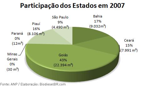 PArticipação dos Estados na Produção de Biodiesel em 2007