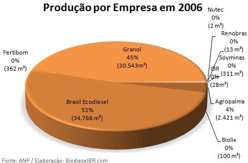 Produção de Biodiesel por empresa 2006