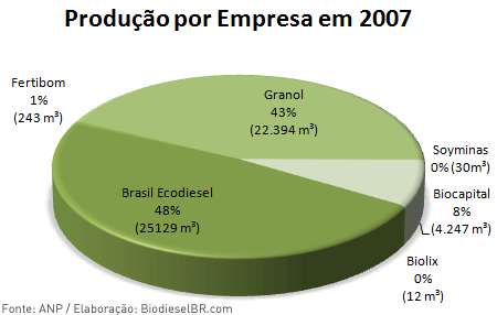 Produção de Biodiesel por Empresa 2007