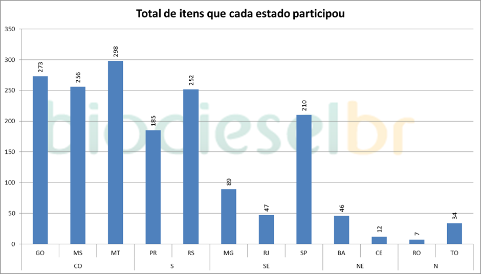Total de itens que as usinas de cada Estado participaram