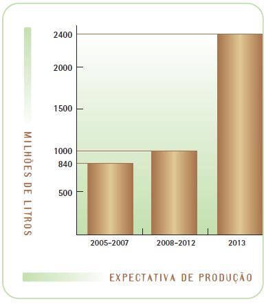 Expectativa de produção de biodiesel no Brasil