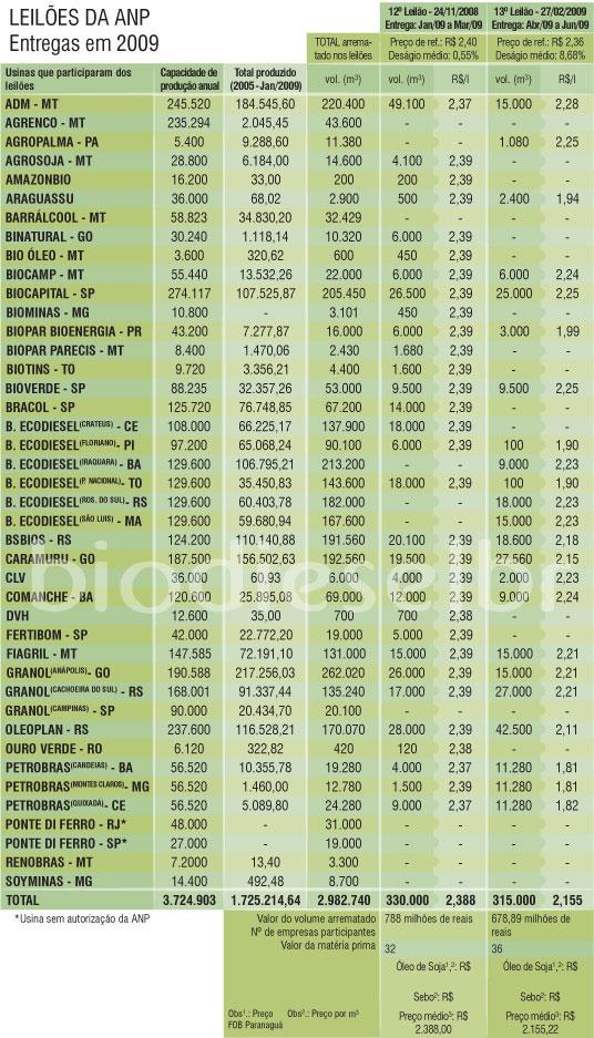 Tabela completa com o resultado de todos os leilões de biodiesel (3 de 3)