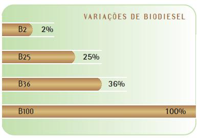 Misturas / variações de biodiesel